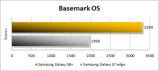 Результаты Samsung Galaxy S8+ в Basemark OS