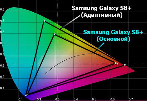 Цветовой охват экрана Samsung Galaxy S8+