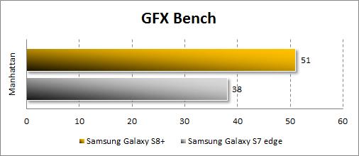 Результаты Samsung Galaxy S8+ в GFX Bench