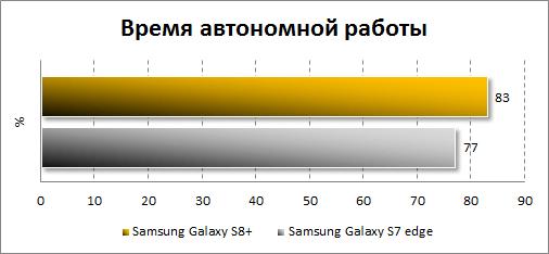 Результаты автономности Samsung Galaxy S8+