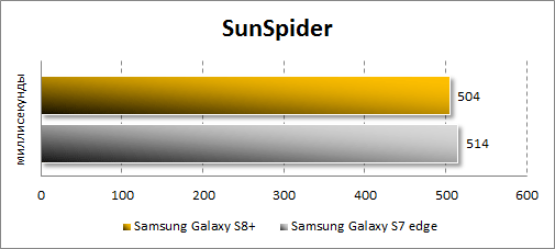 Результаты Samsung Galaxy S8+ в SunSpider
