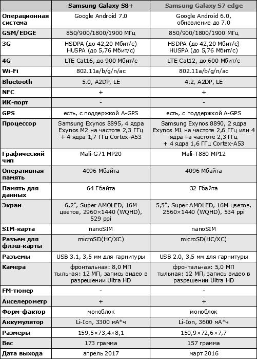 Характеристики Samsung Galaxy S8+
