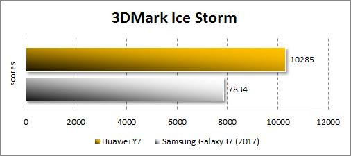 Производительность Huawei Y7 в 3Dmark