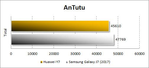 Производительность Huawei Y7 в Antutu