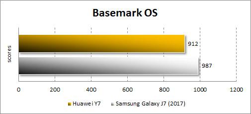 Производительность Huawei Y7 в Basemark OS
