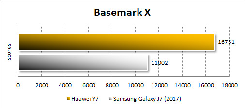 Производительность Huawei Y7 в BasemarkX