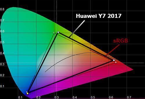 Цветовой охват Huawei Y7