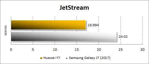 Производительность Huawei Y7 в JetStream