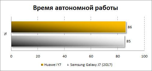 Автономность Huawei Y7