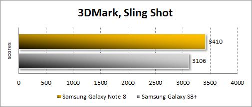Производительность Samsung Galaxy Note 8 в 3DMark