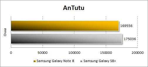 Производительность Samsung Galaxy Note 8 в Antutu