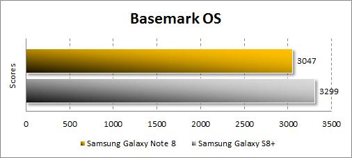 Производительность Samsung Galaxy Note 8 в Basemark OS