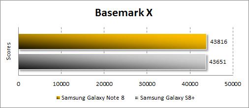 Производительность Samsung Galaxy Note 8 в Basemark X