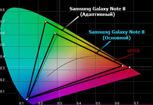 Цветовой охват экрана Galaxy Note 8