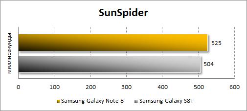 Производительность Samsung Galaxy Note 8 в SunSpider