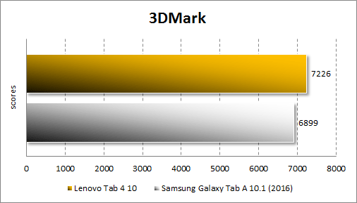 Производительность Lenovo Tab4 10в 3Dmark