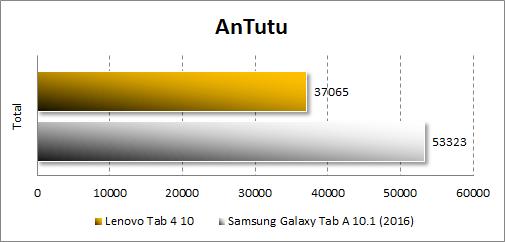 Производительность Lenovo Tab 4 10 вAntutu