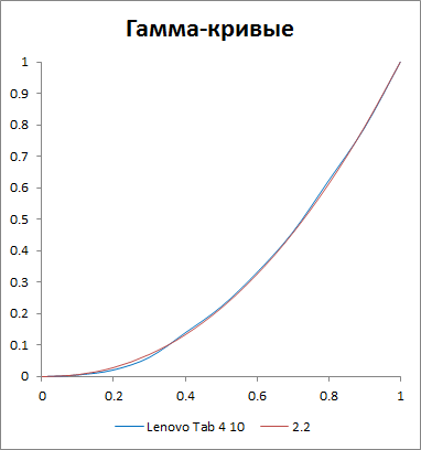 Гамма-кривые Lenovo Tab4 10
