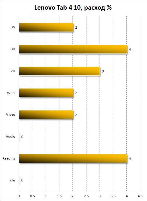 Расход батареи Lenovo Tab4 10