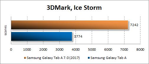 Производительность Samsung Galaxy Tab A 8.0 (2017)в 3Dmark