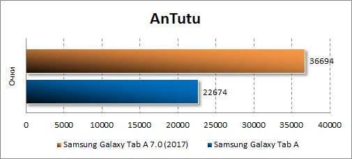 Производительность Samsung Galaxy Tab A 8.0 (2017) в Antutu