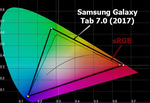 Цветовой охват Samsung Galaxy Tab A 8.0 (2017)