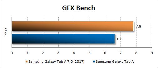Производительность Samsung Galaxy Tab A 8.0 (2017)в GFX Bench