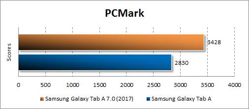 Производительность Samsung Galaxy Tab A 8.0 (2017) в PCMark