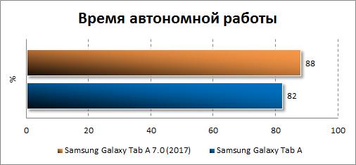 Автономность Samsung Galaxy Tab A 8.0 (2017)