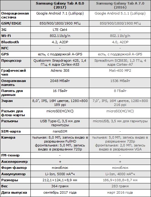 Характеристики Samsung Galaxy Tab A 8.0 (2017)