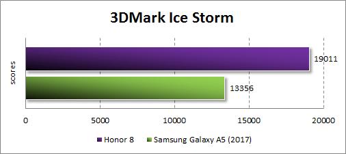 Производительность Honor 8 в 3Dmark