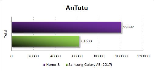 Производительность Honor 8 в Antutu