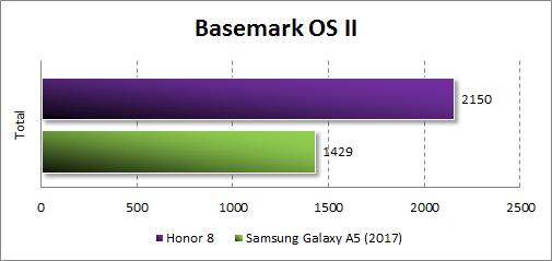 Производительность Honor 8 в Basemark OS