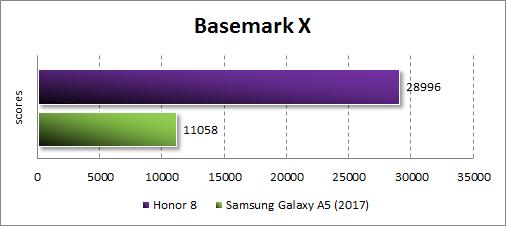 Производительность Honor 8 в BasemarkX