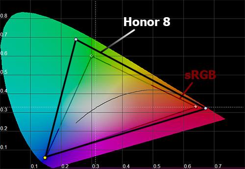 Цветовой охват Honor 8