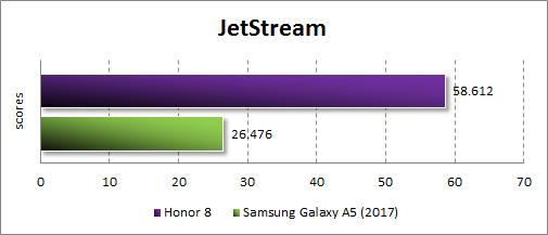 Производительность Honor 8 в JetStream