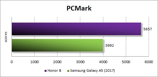 Производительность Honor 8 в PCMark