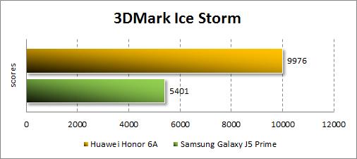 Производительность Honor 6A в 3Dmark