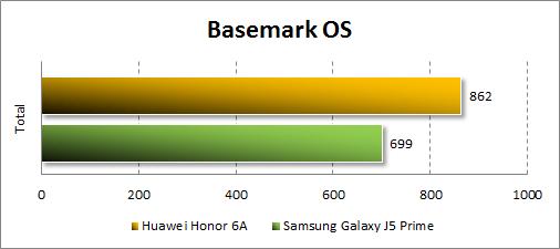 Производительность Honor 6Aв Basemark OS