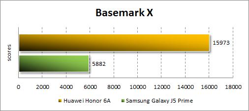Производительность Honor 6Aв BasemarkX