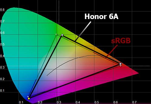 Цветовой охват Honor 6A