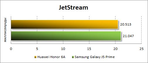 Производительность Honor 6A в JetStream