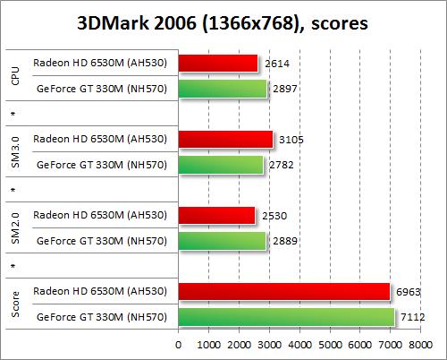 Результаты тестирования AMD Radeon HD 6530M и NVIDIA GeForce GT 330M в 3DMark 2006