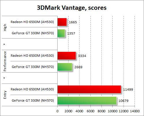 Результаты тестирования AMD Radeon HD 6530M и NVIDIA GeForce GT 330M в 3DMark Vantage