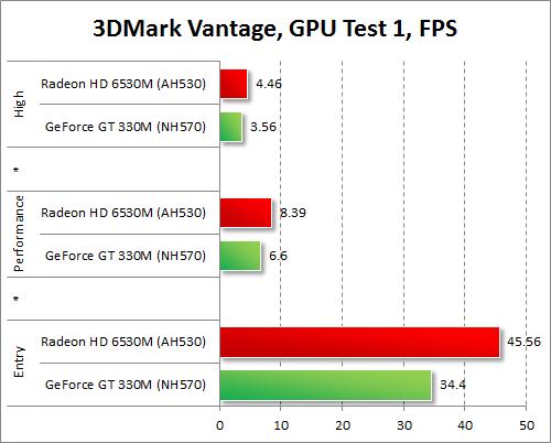 Результаты тестирования AMD Radeon HD 6530M и NVIDIA GeForce GT 330M в 3DMark Vantage, игровой тест 1