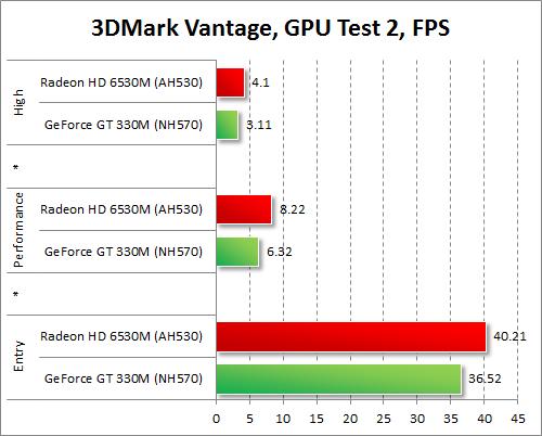Результаты тестирования AMD Radeon HD 6530M и NVIDIA GeForce GT 330M в 3DMark Vantage, игровой тест 2