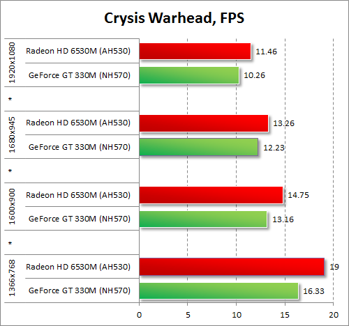 Результаты тестирования AMD Radeon HD 6530M и NVIDIA GeForce GT 330M в Crysis Warhead