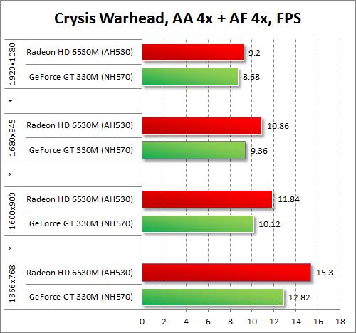 Результаты тестирования AMD Radeon HD 6530M и NVIDIA GeForce GT 330M в Crysis Warhead при включенных антиалиасинге и анизотропной фильтрации