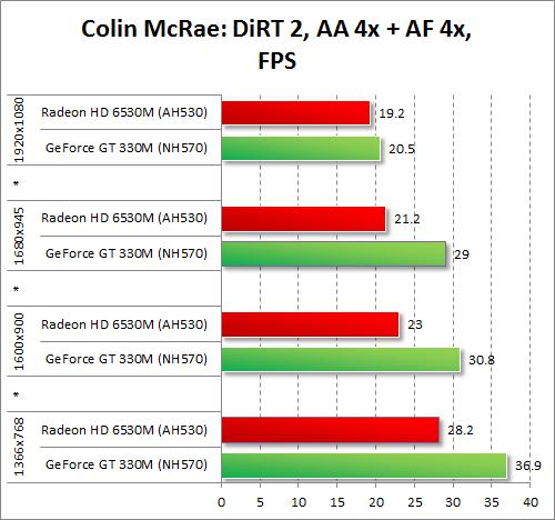 Результаты тестирования AMD Radeon HD 6530M и NVIDIA GeForce GT 330M в Colin McRae: DiRT 2 при включенных антиалиасинге и анизотропной фильтрации