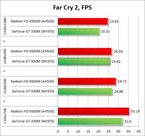 Результаты тестирования AMD Radeon HD 6530M и NVIDIA GeForce GT 330M в Far Cry 2